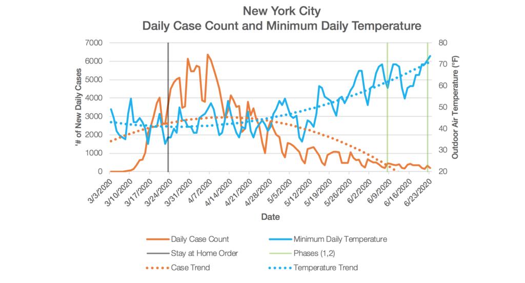 New York City Chart